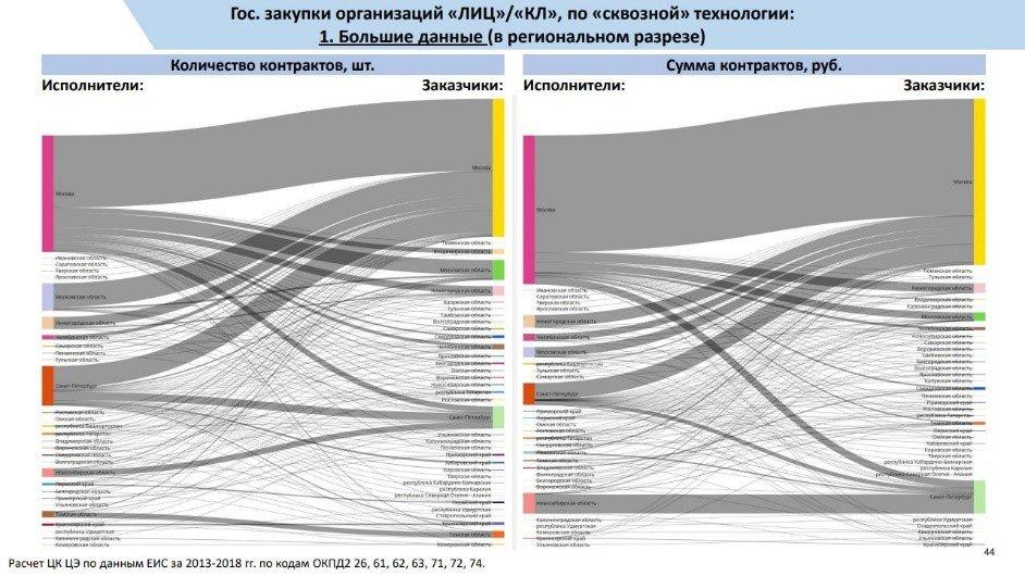 Возможности визуализации платформы Polymatica. Диаграмма Сэнкей